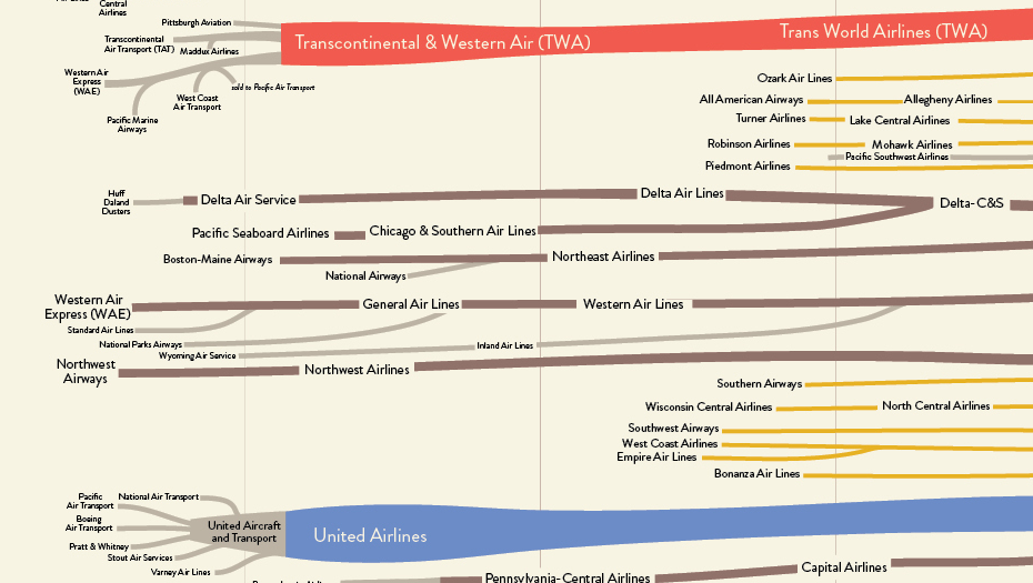 Genealogy of US Airlines