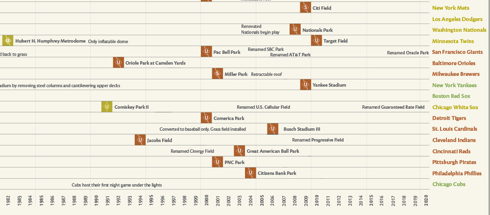 Evolution of Baseball Ballparks