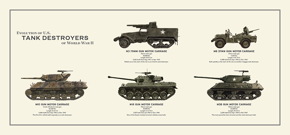 Evolution of US Tank Destroyers of World War II