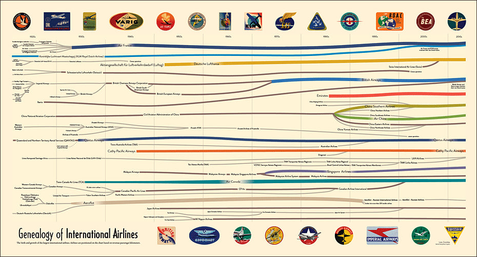 airlinesint2 zoom ver4 Genealogy of International Airlines - HistoryShots InfoArt - 1