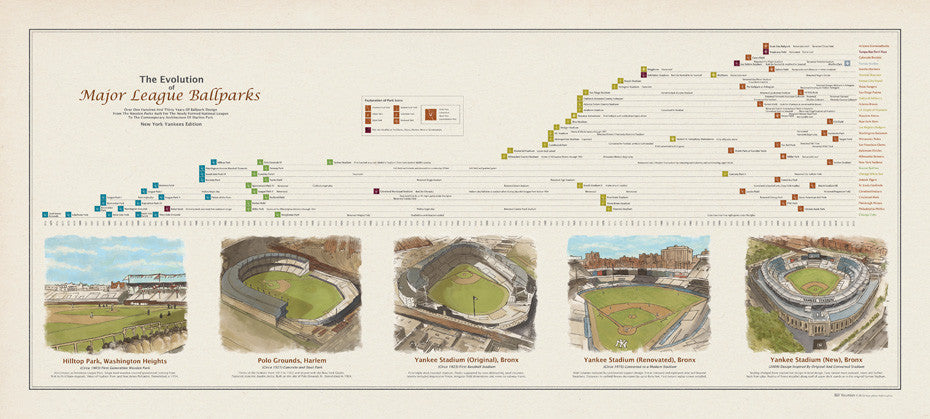 Ballparks2NYY zoom Major League Ballparks Yankees Edition - HistoryShots InfoArt - 1