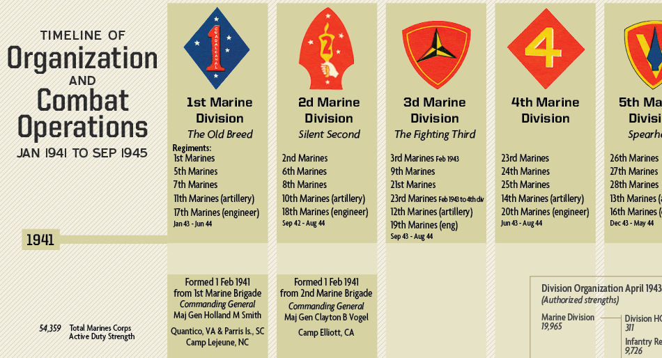 US Marine Corps Divisions in World War II