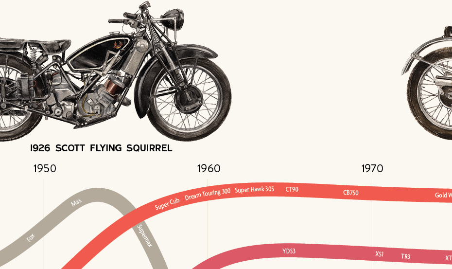 Visual History of Motorcycles