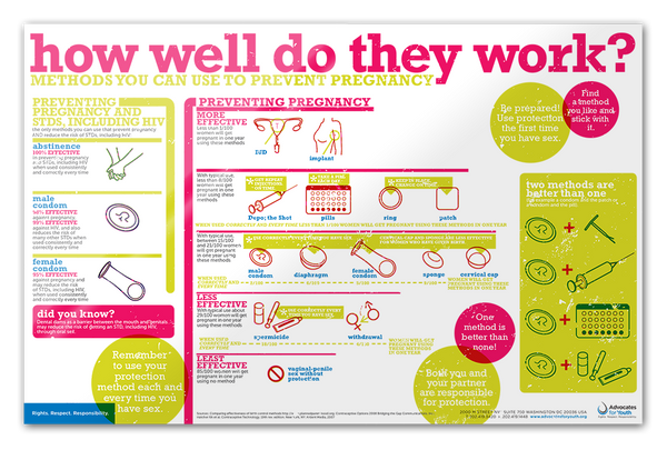 Contraceptive Options Poster Quot How Well Do They Work