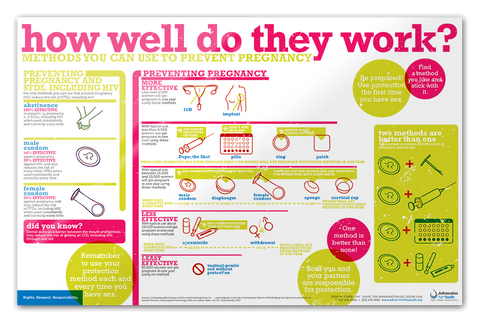 "Contraceptive Options Poster - ""How Well Do They Work"""
