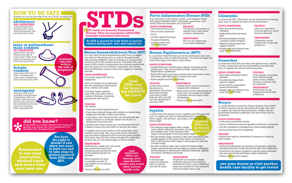 STDs & HIV: Get the Facts, Learn the Risks, Protect ...