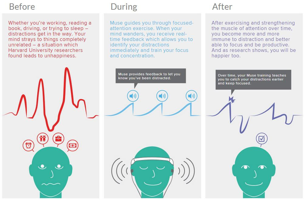 Muse: The Brain Sensing Headband by InteraXon – Thought-Wired Limited