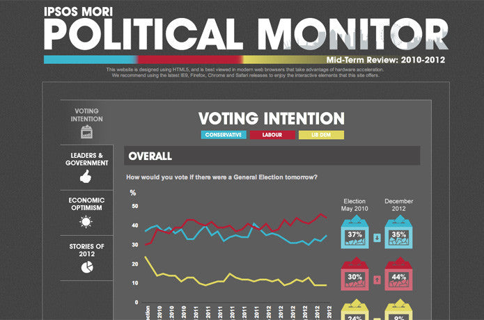Ipsos MORI Political Monitor, United Kingdom