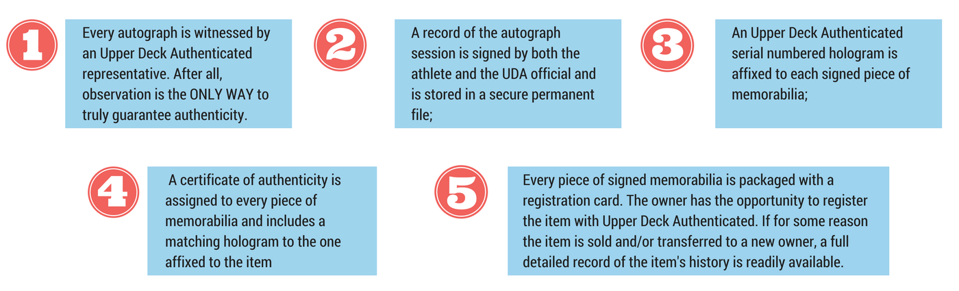 Authentication Process