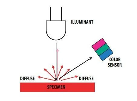 RGB color sensor principle of operation