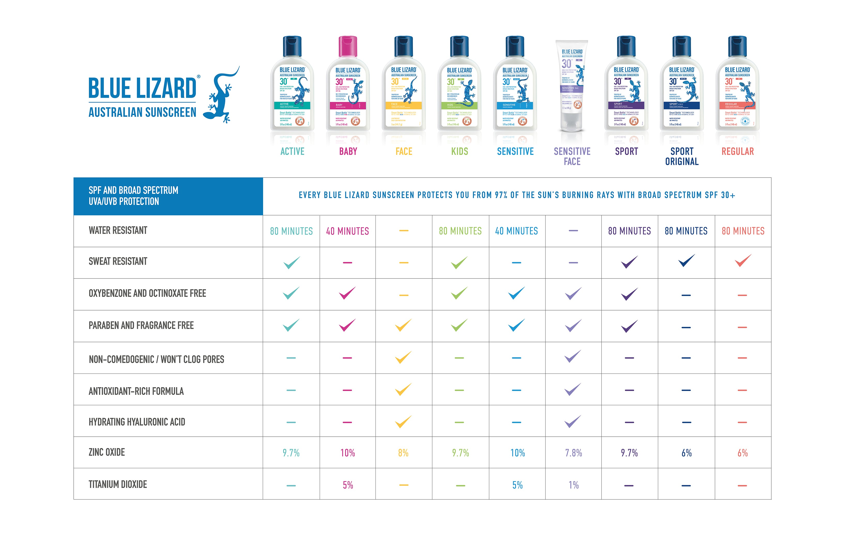 2019 Blue Lizard Line-up Comparison Chart