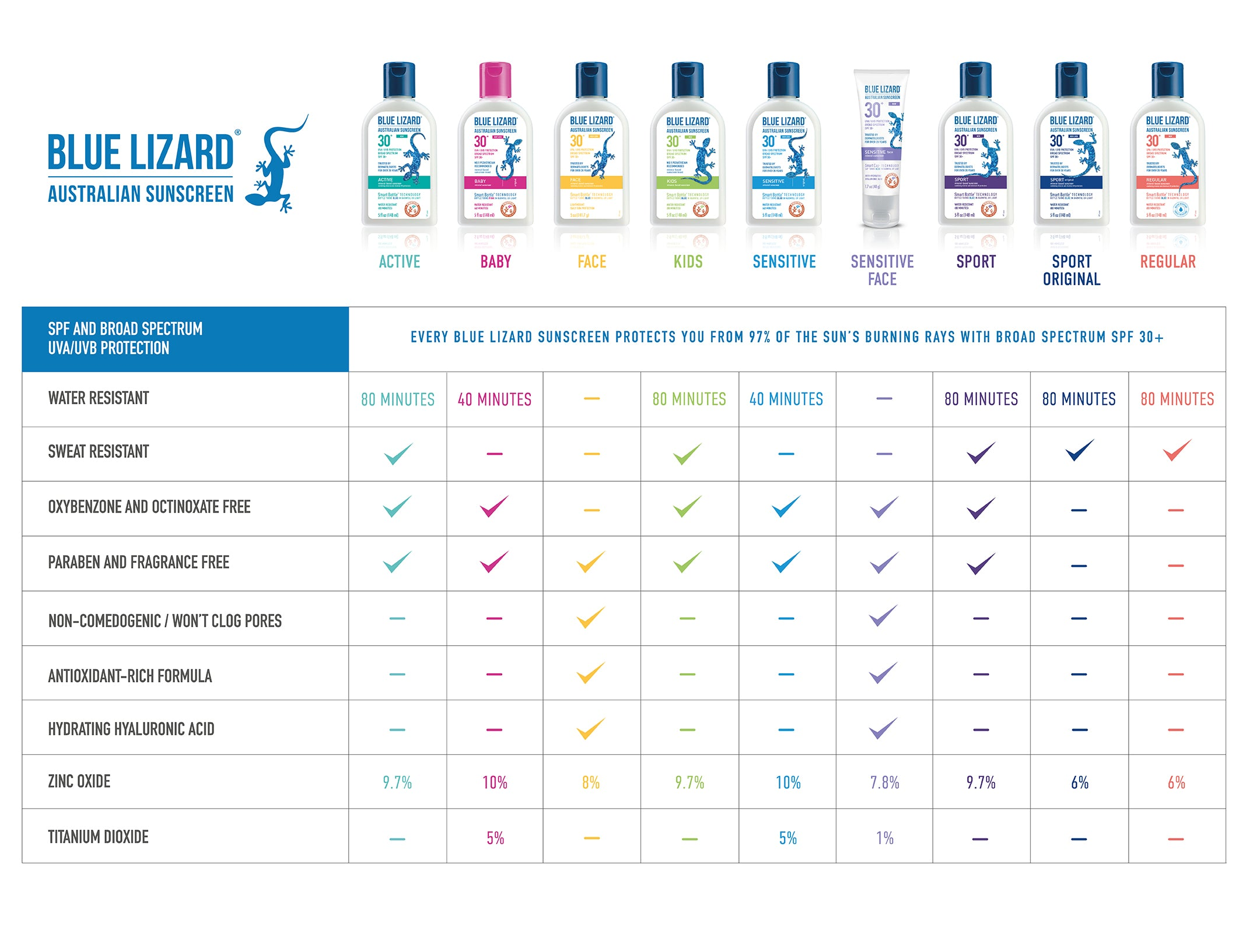 Blue Lizard 2019 Comparison Chart