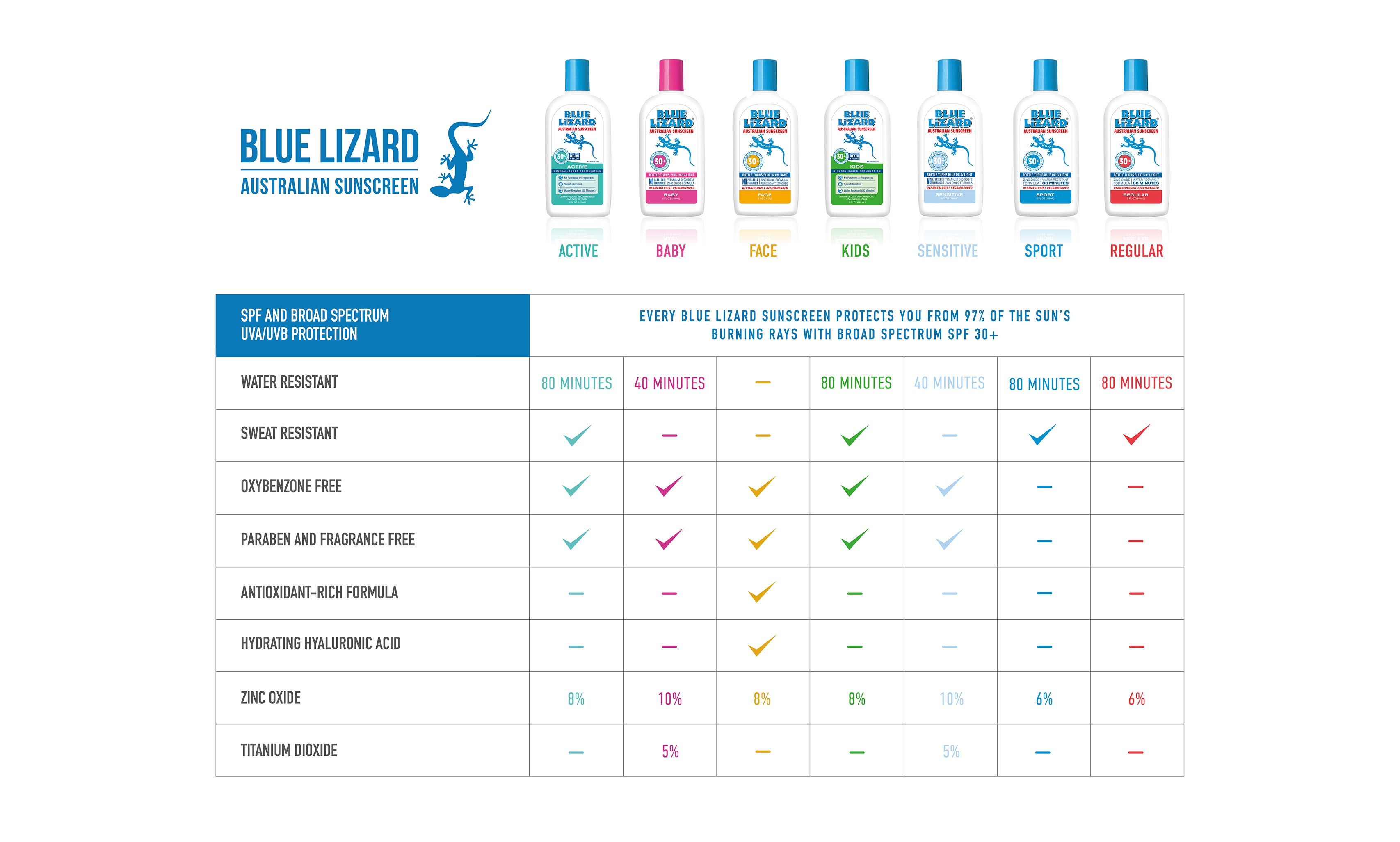 Blue Lizard 2018 Product Line-up Comparison Chart