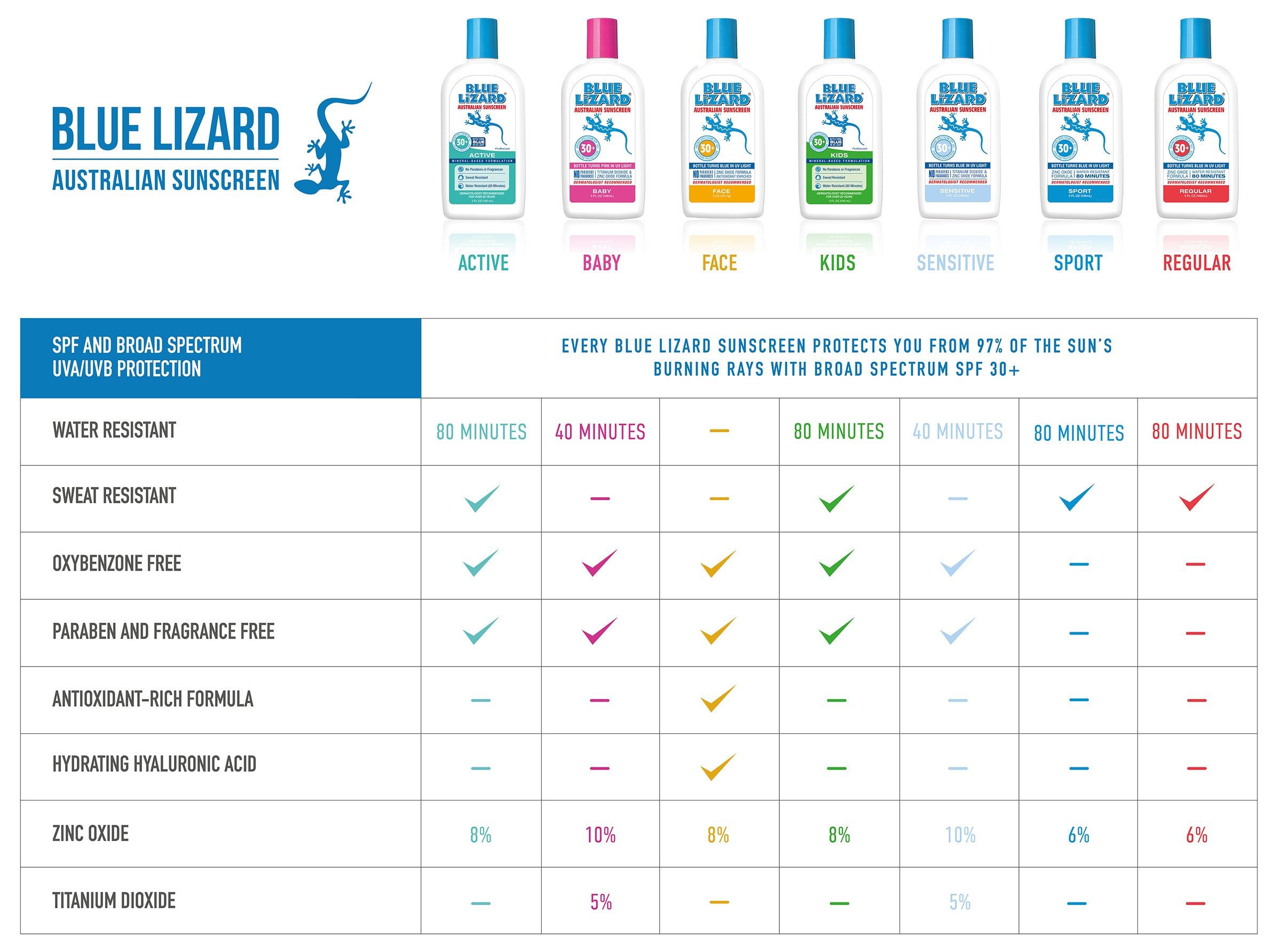 2018 Blue Lizard Product Comparison Chart
