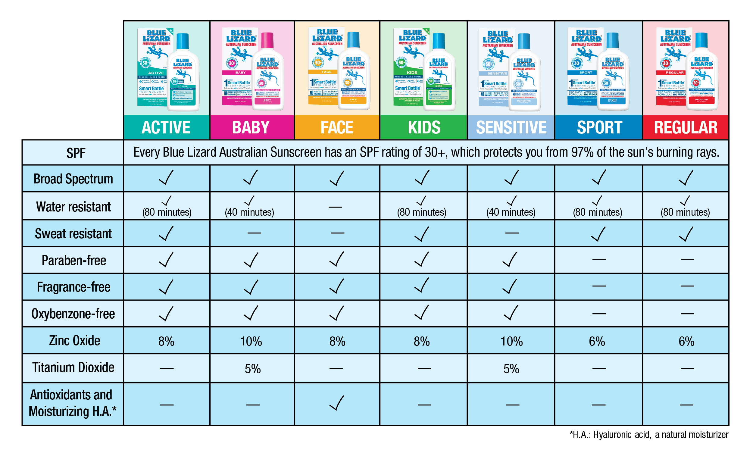 Blue Lizard Australian Sunscreen Product Comparison Chart