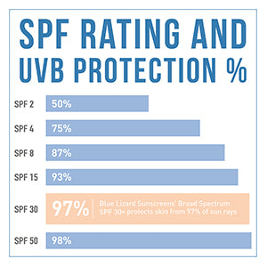 Chart showing the differences in SPF protection