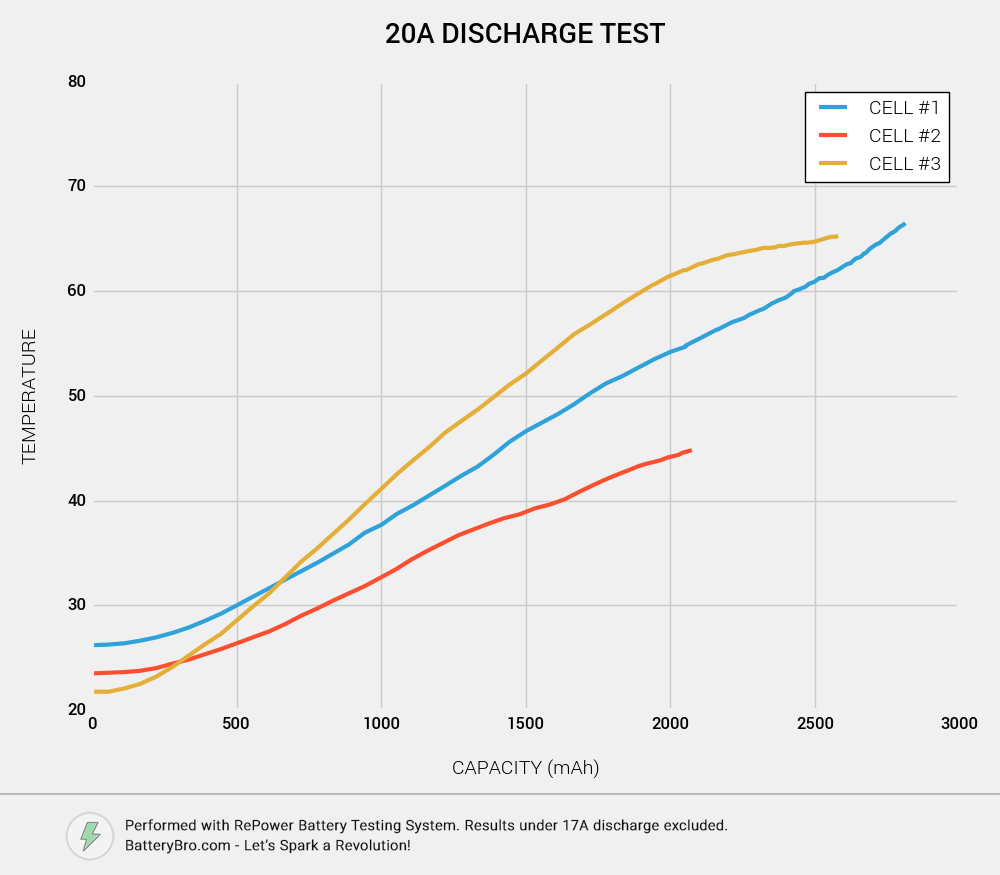 20A discharge test temperature versus capacity