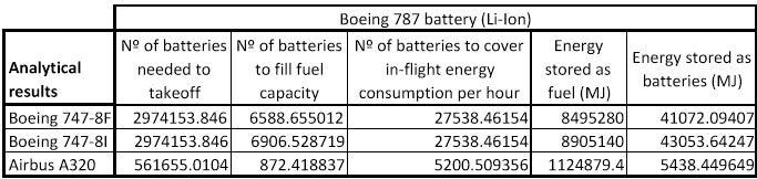 747 electric battery specs