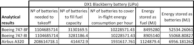 blackberry battery results