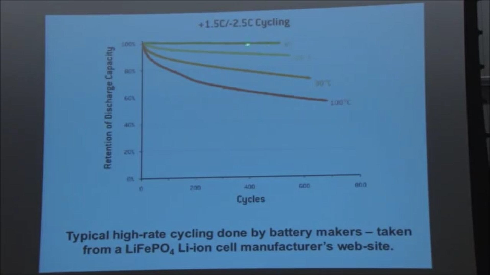 high rate battery cycling by battery manufacturers