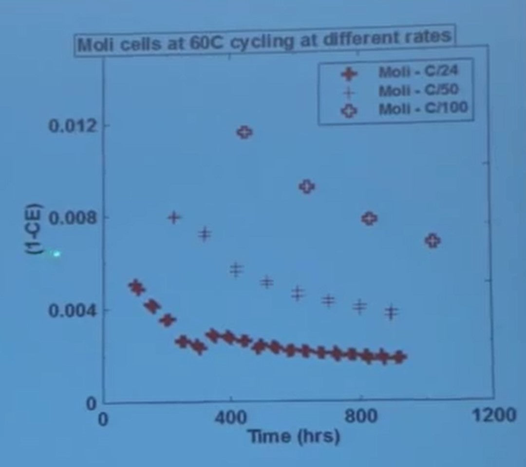 moli cells at different rates