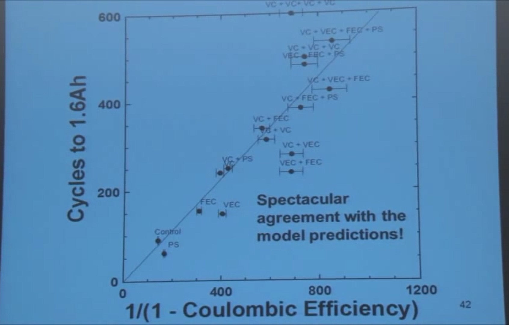 cycles and coulombetric efficiency
