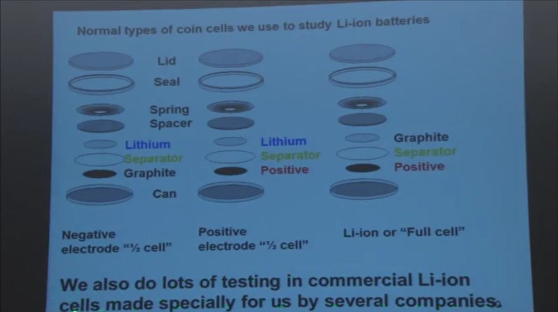 lithium ion coin battery