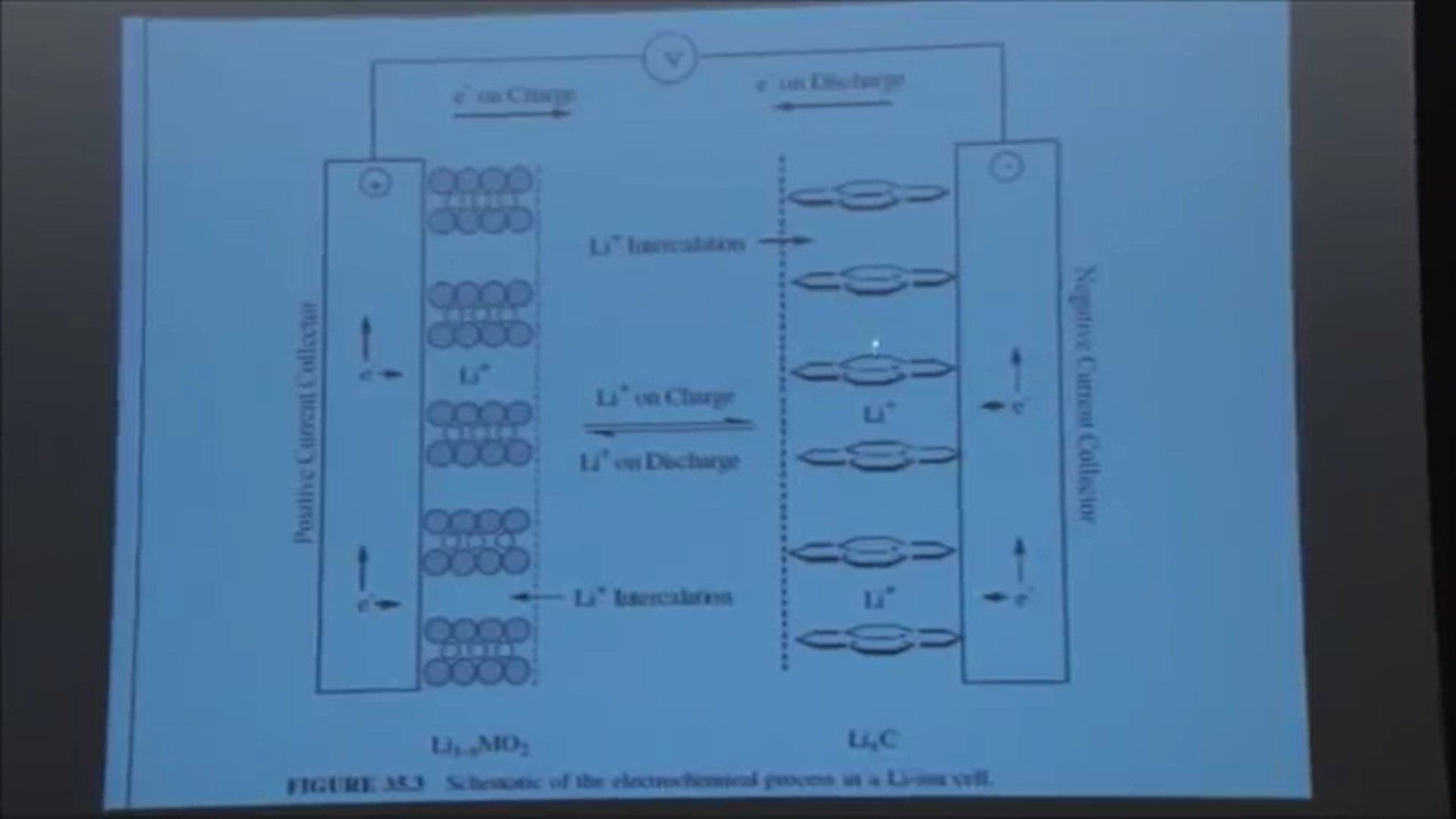 li-ion chemical transformations