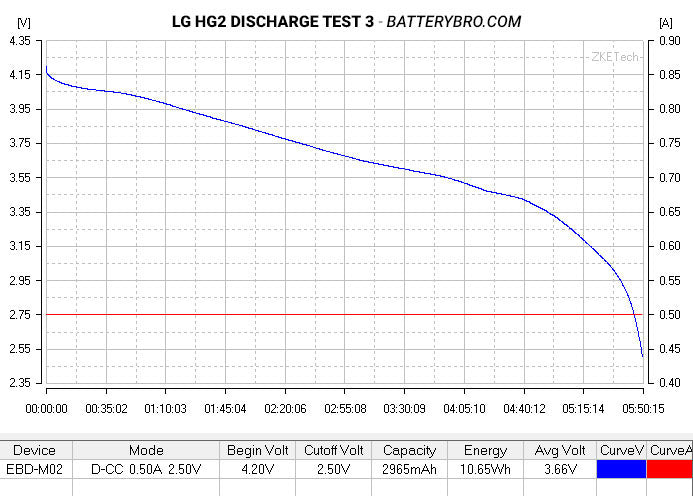 LG HG2 Review (20A, 3000mAh) – 18650 Battery | BATTERY BRO