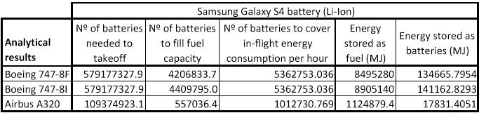 samsung battery charts