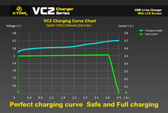 VC2 Charger (Kit) - 18650 Battery | BATTERY BRO - 9
