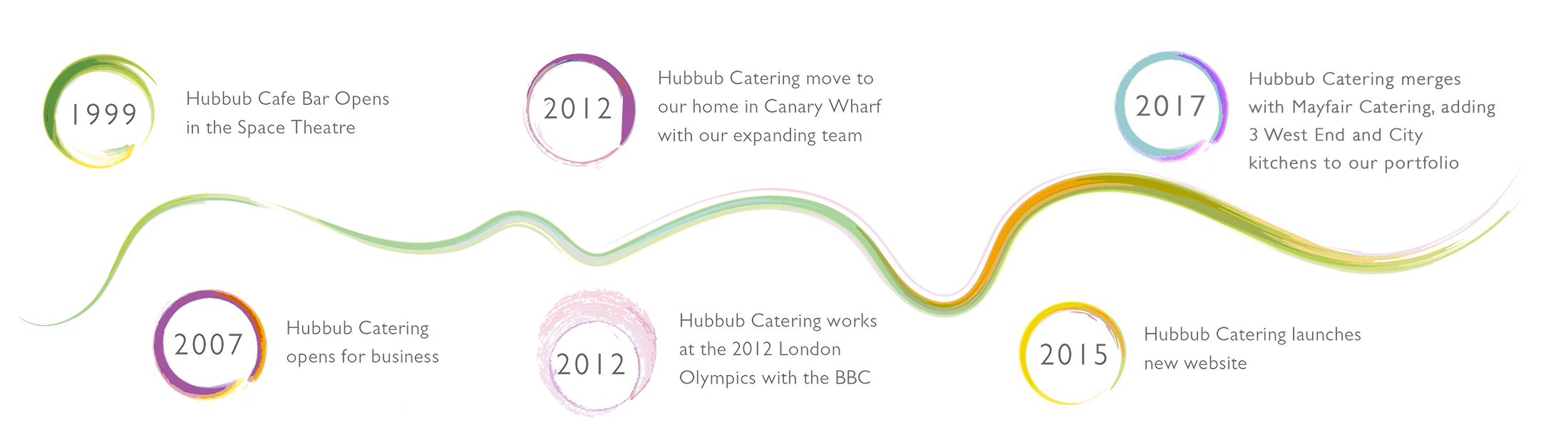 Hubbub Catering key dates timeline