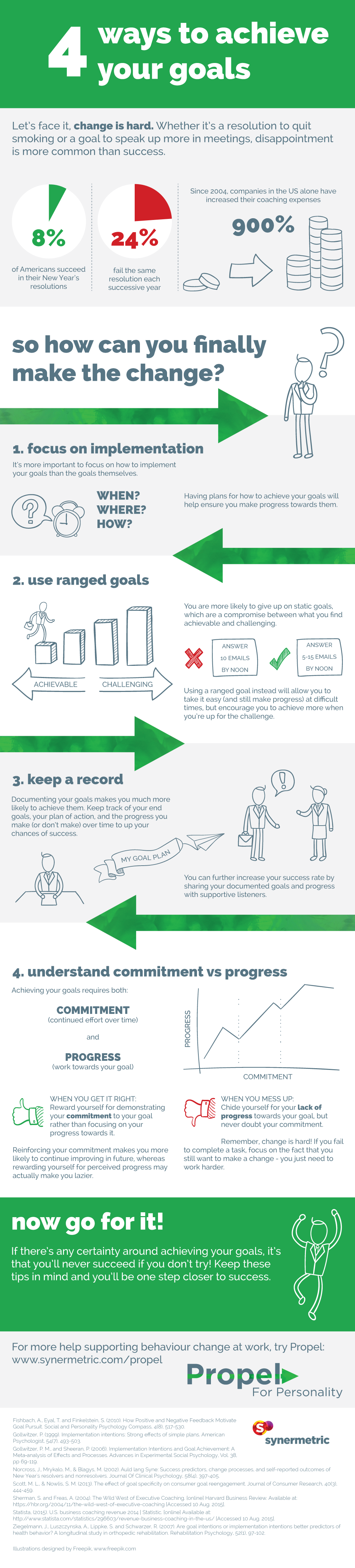 4 ways to achieve your goals infographic | Propel | Synermetric
