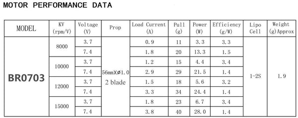 65drones br0703 performance data