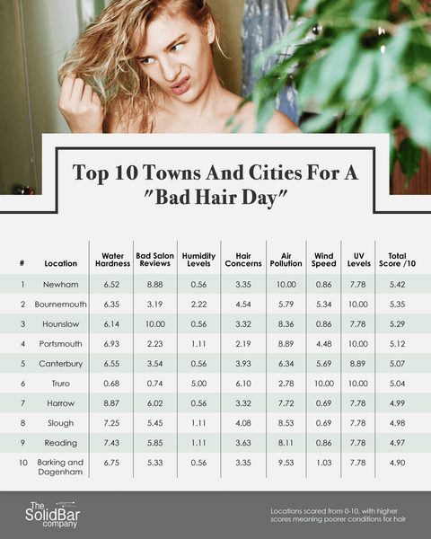 Top TenTowns and Cities for a Bad Hair Day!