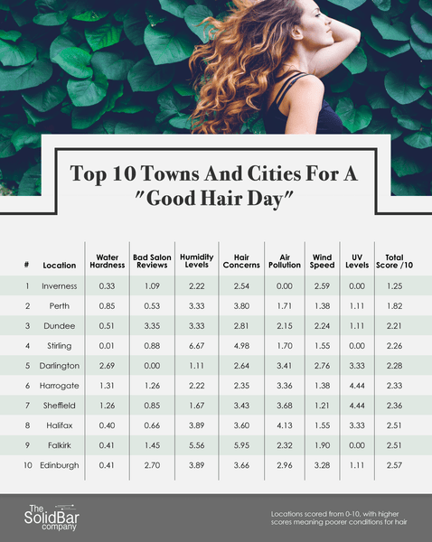 "Top 10 Towns and Cities for a ""Good Hair Day"""