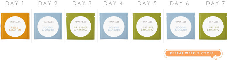 Impress Skincare's simple weekly cycle