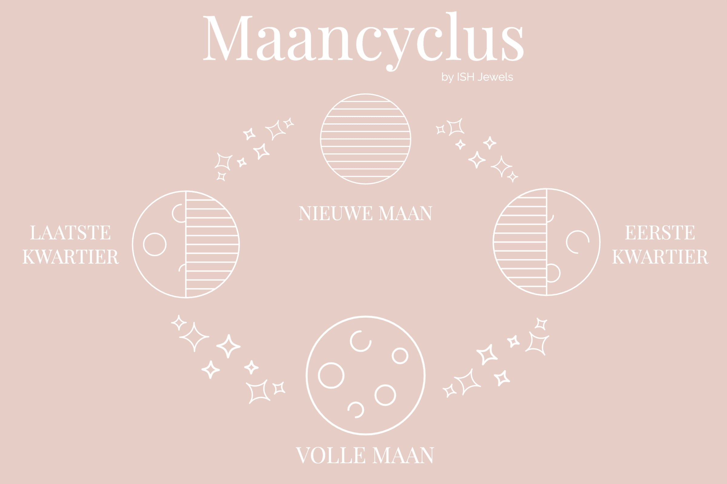 maancyclus-ish jewels