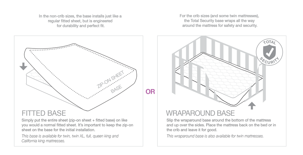 QuickZip zippered fitted sheet base installs easily. In the non-crib sizes, the base installs   just like a regular fitted sheet, but is engineered for durability and perfect fit. For the crib   sizes (and some twin mattresses), the Total Security base wraps all the way around the mattress   for safety and security.