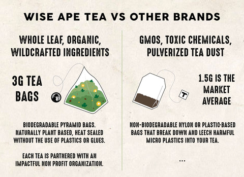 Wise Ape Tea vs Other Brands