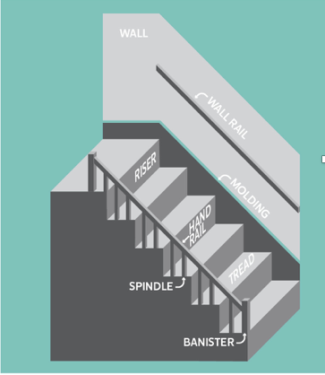 Staircase Term Glossary