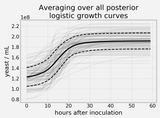 Bayesian cell counting Pt. 2 - Growth over time