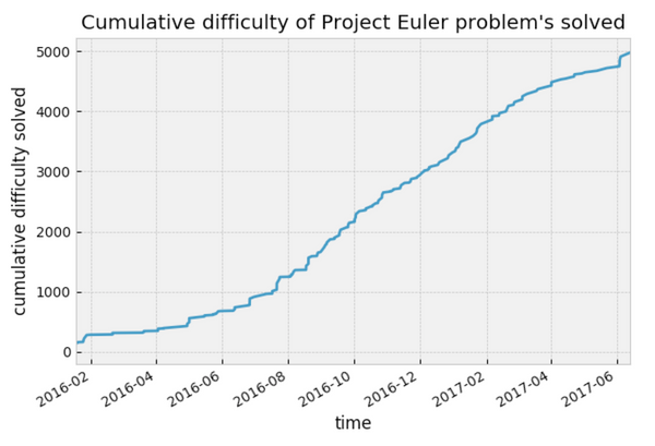 project euler statistics