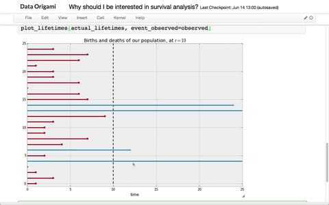 Why Should I Be Interested in Survival Analysis?