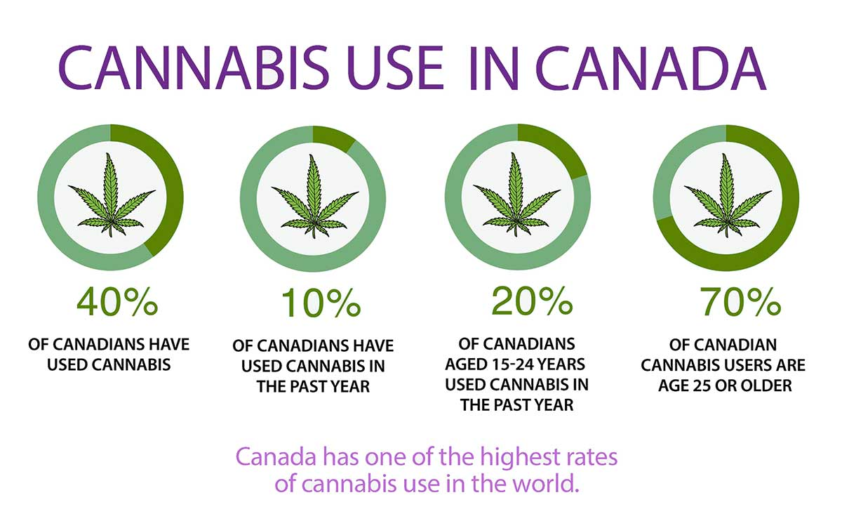 Canadian Marijuana Use