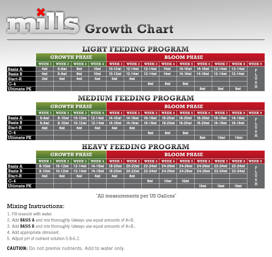 hydroponic nutrient feed charts