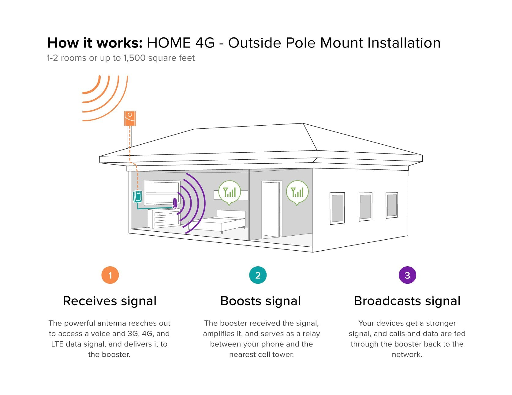 Weboost Home 4g Cell Phone Booster For 470101 At Amp T Wireless Network Diagram