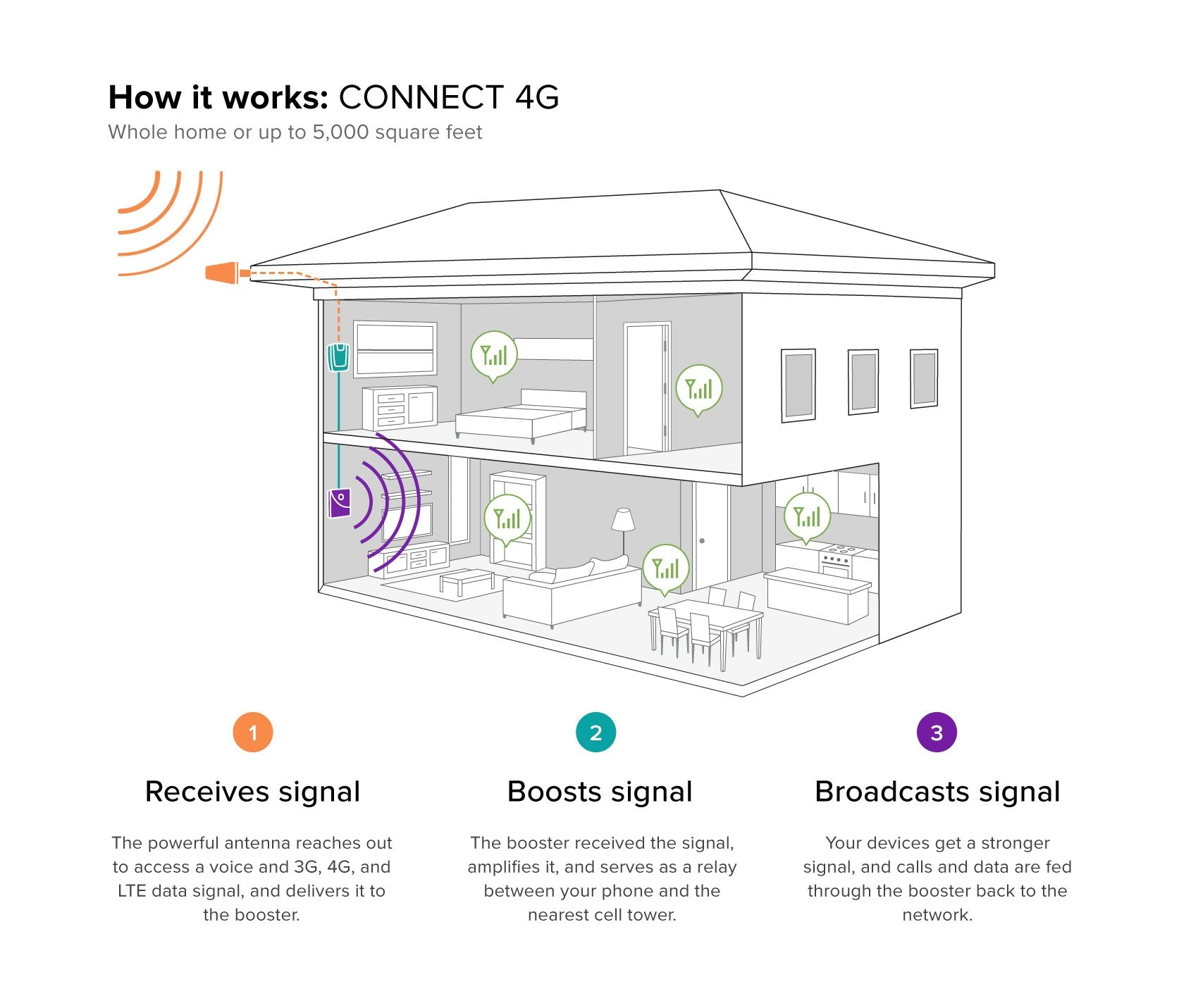 Weboost 4g Connect Cell Phone Signal Booster 470103 House Tv Antenna Wiring Diagram