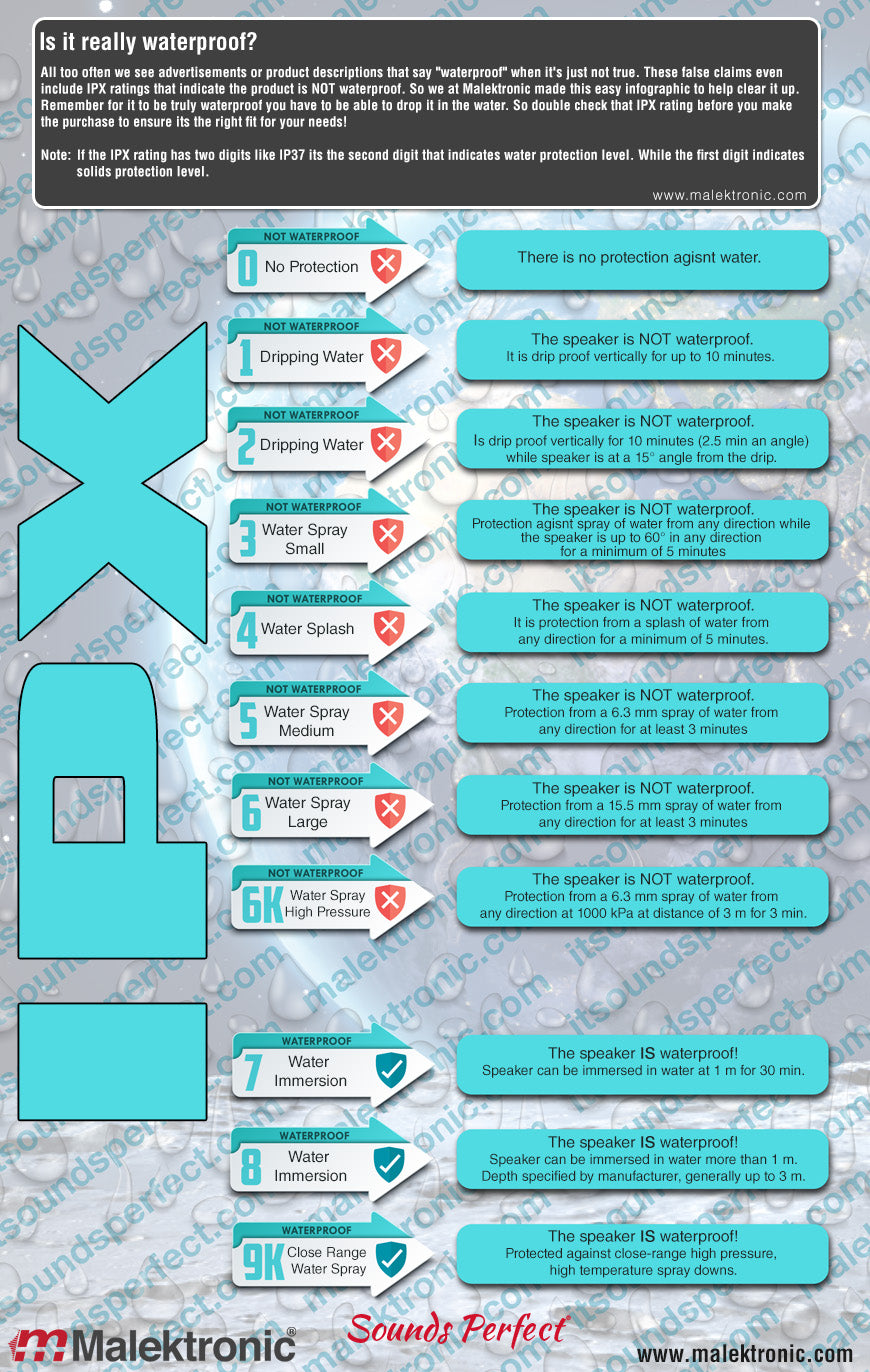 IPX Water Protection Rating Infographic