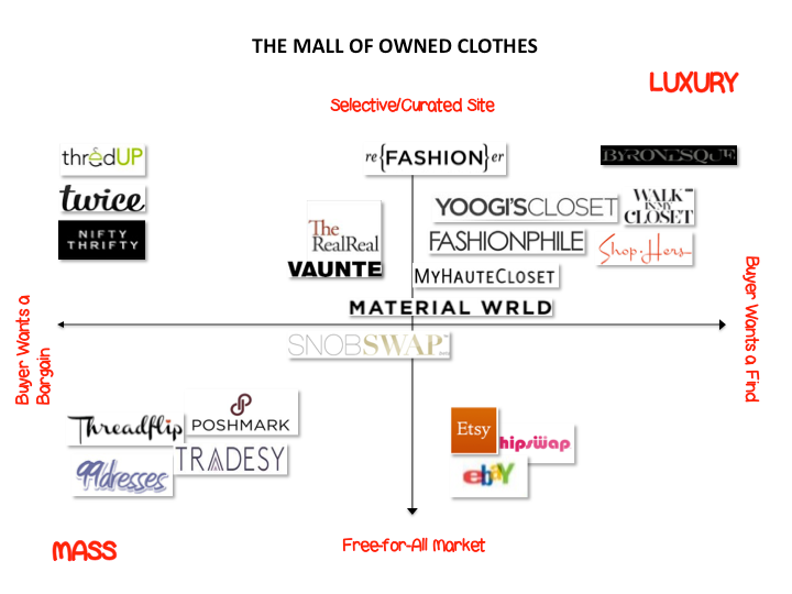 Refashioner 2013 pitch deck slide: the Mall of Owned Clothes